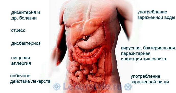 Основные причины, которые могут спровоцировать возникновения диареи. Имодиум это таблетки от диареи, которые помогут нормализовать работу ЖКТ.