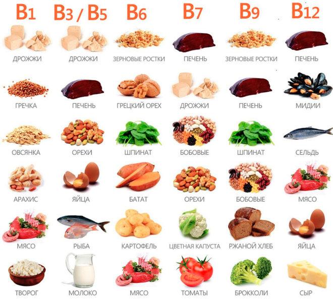 Витамины группы В в продуктах питания таблица с изображениями