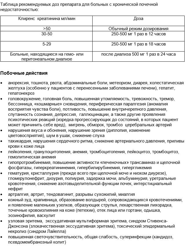 ципрофлоксацин цена таблетки 500 мг цена