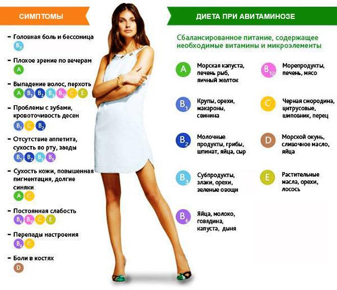 Авитаминоз это нехватка в организме человека витаминов и микроэлементов разных групп