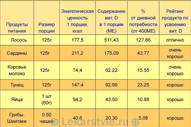 Таблица с источниками витамина Д
