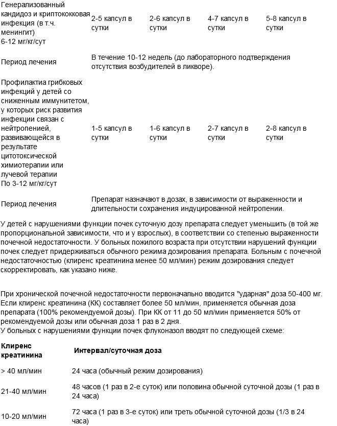 Флуконазол мг - инструкция по применению аналоги отзывы