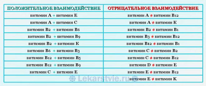 Таблица совместимости витаминов